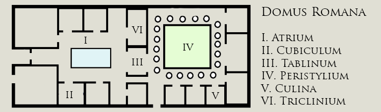 Floor plan of a Roman house